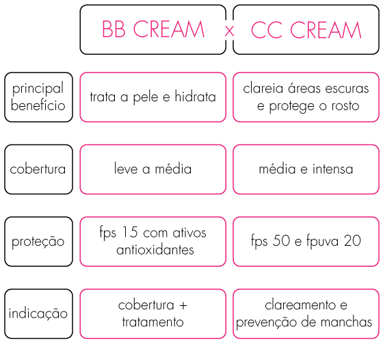 diferencas-bb-cream-cc-cream-avon-comparativo-beneficios-
